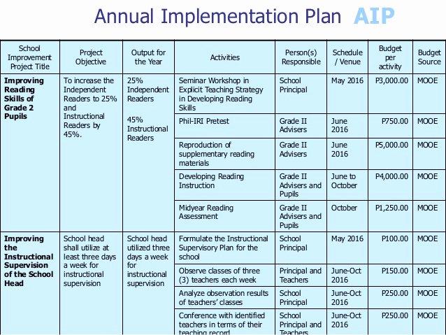 School Improvement Planning Templates Inspirational School Improvement Plan