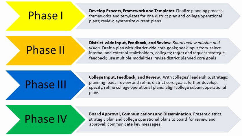School Strategic Plan Template Elegant District Wide Strategic Plan • Seattle Colleges
