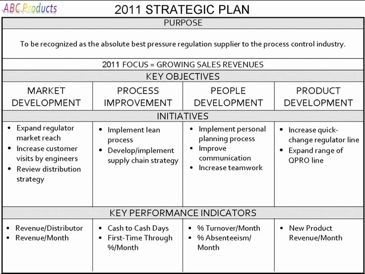 School Strategic Plan Template Fresh E Page Strategic Plan Strategic Planning for Your Small Business In 8 Simple Steps