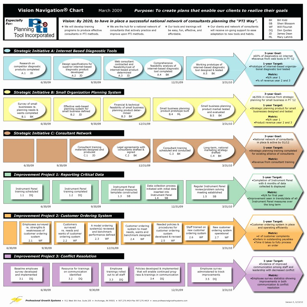 School Strategic Plan Template Inspirational An Easy to Use Strategic Planning Template