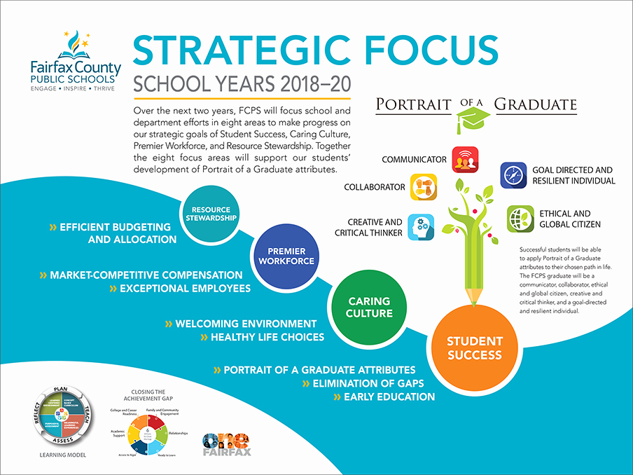 School Strategic Plan Template Inspirational Strategic Plan 2019