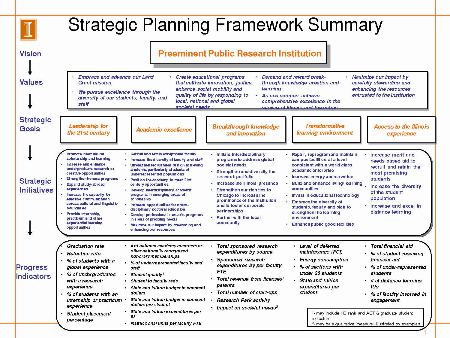 School Strategic Plan Template Unique Strategic Planning Template