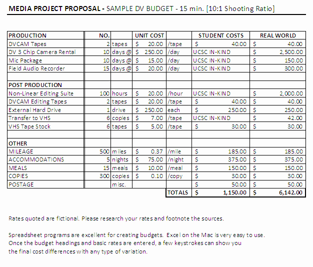 Short Film Budget Template Awesome Bud Ing Your Film Low Medium High – Busy Times