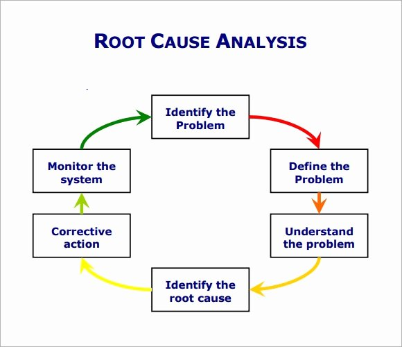 Simple Root Cause Analysis Template Fresh Root Cause Analysis Template 9 Free Download for Pdf