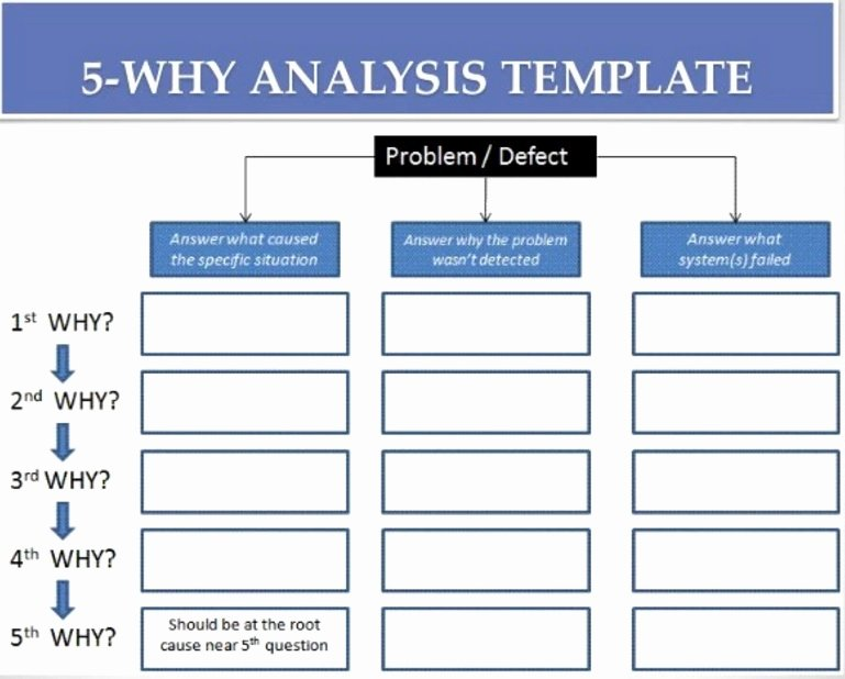 Simple Root Cause Analysis Template Lovely the Most Powerful Way to Perform Root Cause Analysis Food Safety Experts