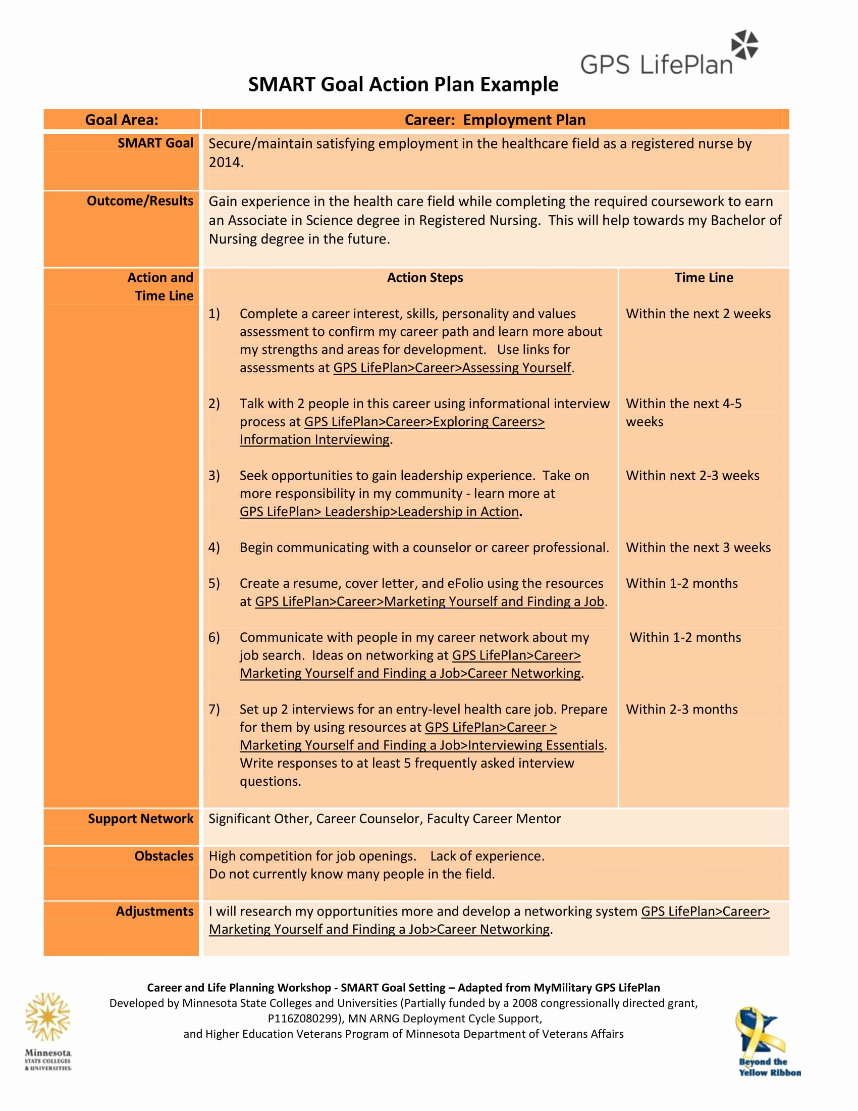 Smart Action Plans Template Fresh 12 Printable Smart Action Plan Examples Pdf