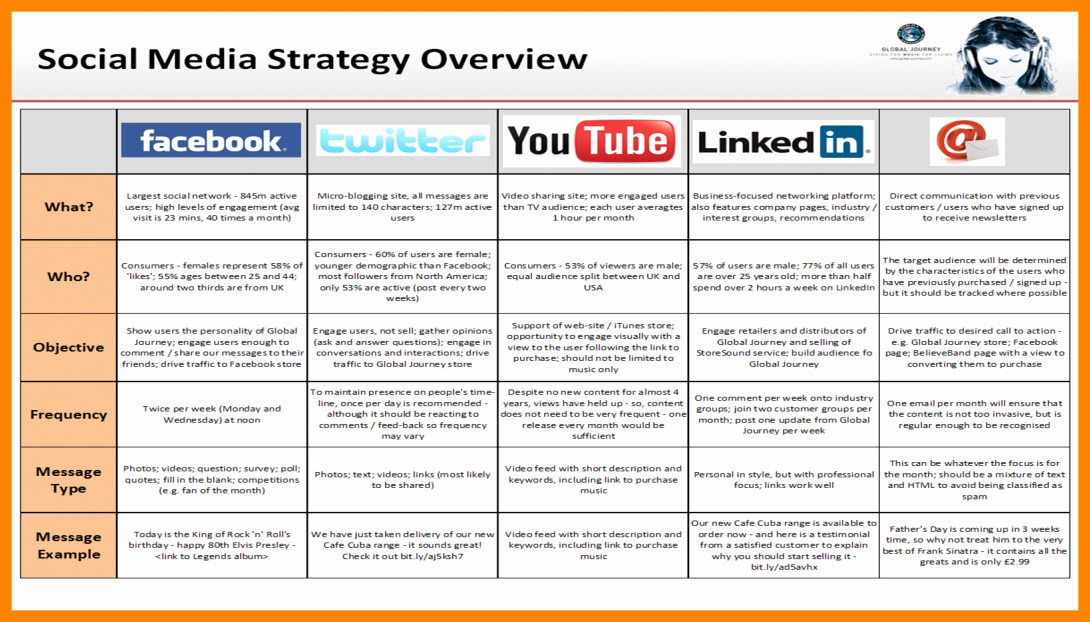Social Media Marketing Proposal Pdf Unique social Media Strategy Examples – Emmamcintyrephotography