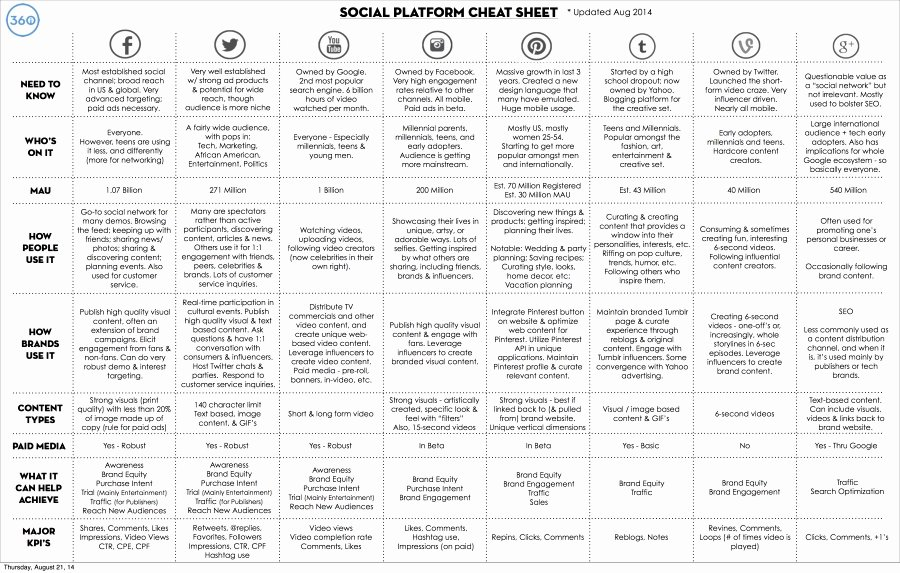 Social Media Proposal Pdf Unique 14 Elegant social Media Proposal Pdf Maotme Life Maotme Life