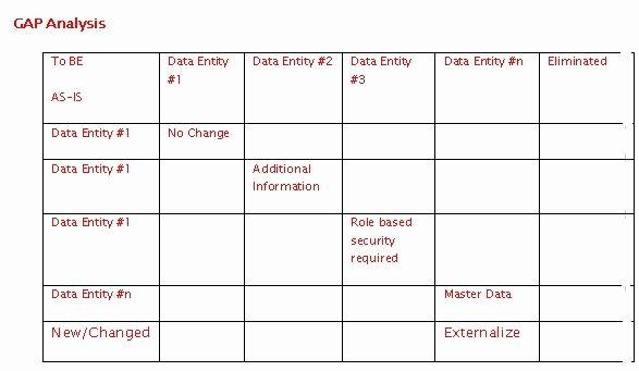 Software Gap Analysis Template Elegant Using togaf Part5 Information System Architecture Data