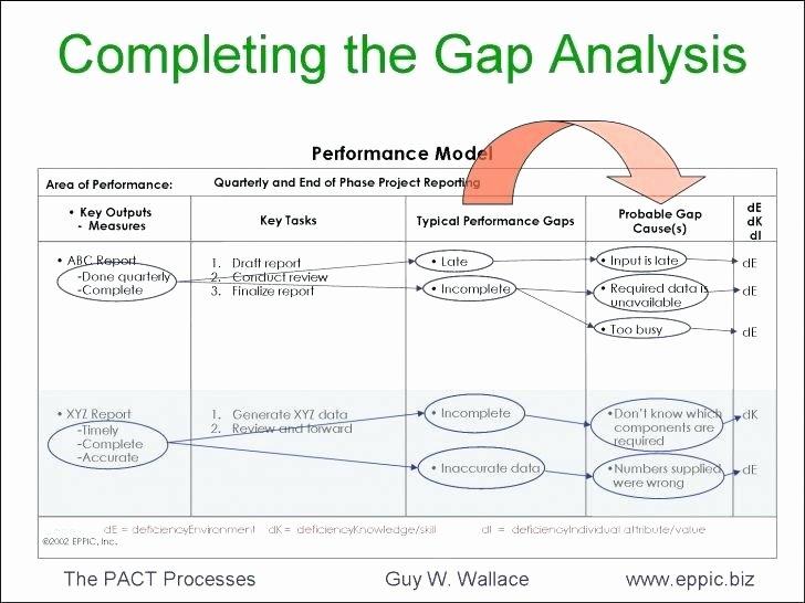 Software Gap Analysis Template Inspirational software Gap Analysis Template