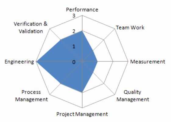 Software Gap Analysis Template Luxury Download software Testing Gap Analysis Template for Free