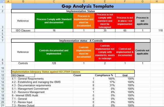 Software Gap Analysis Template Luxury Gap Analysis Template In Ms Excel Exceltemple