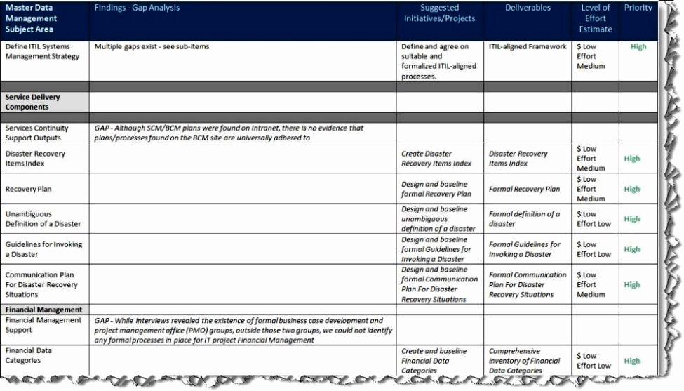 Software Gap Analysis Template New Capability Gap Analysis Template Sampletemplatess Sampletemplatess