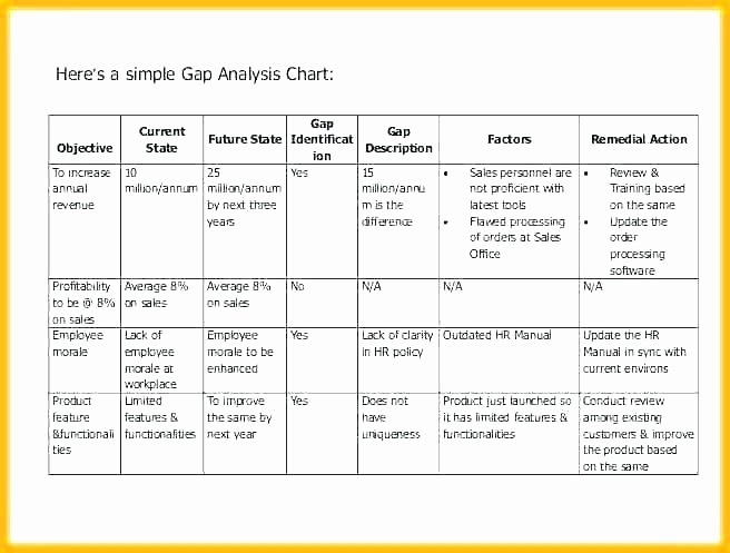 Software Gap Analysis Template Unique Gap Analysis Report Template