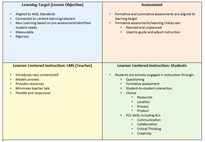 Standard Based Lesson Plan Template Elegant Bcpslis Lesson Planning Resources
