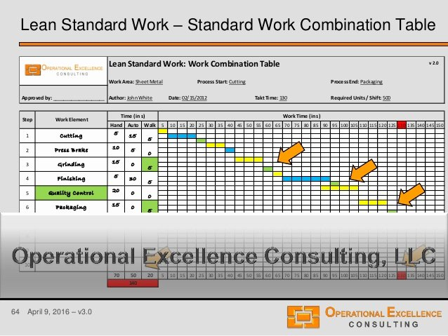 Standard Work Templates Excel Fresh Download Gantt Chart Lean Six Sigma