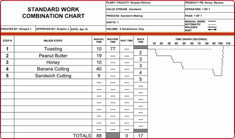 Standard Work Templates Excel Fresh Simplex Glossary
