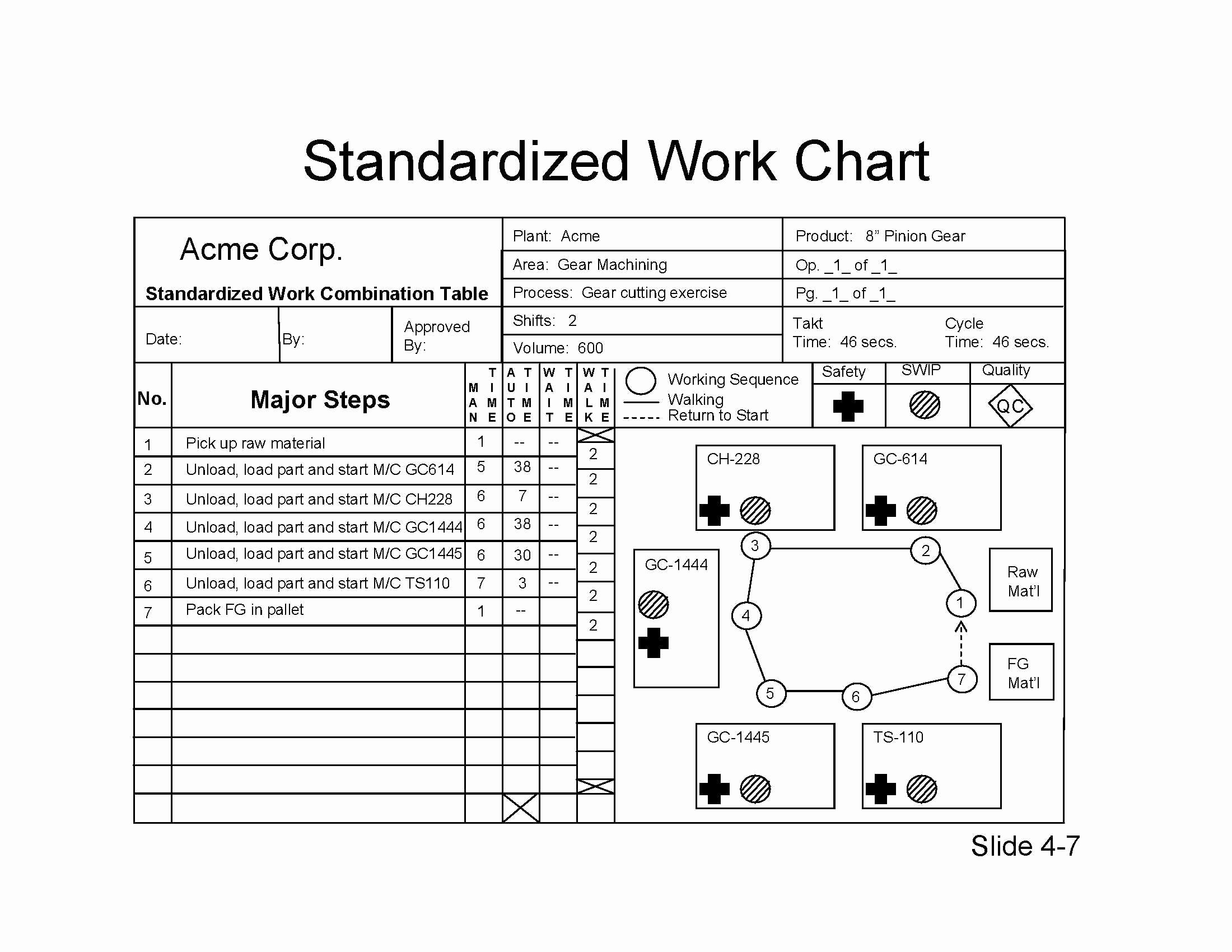 Standard Work Templates Excel Lovely Standardize Work Coursework Sample September 2019 2952 Words