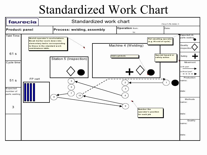 Standard Work Templates Excel New Standardized Work
