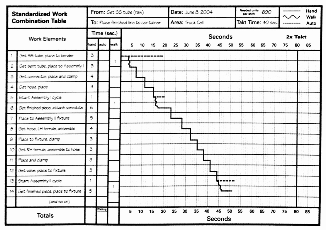 Standard Work Templates Excel Unique Lean Lexicon Work Bination Chart – Michel Baudin S Blog