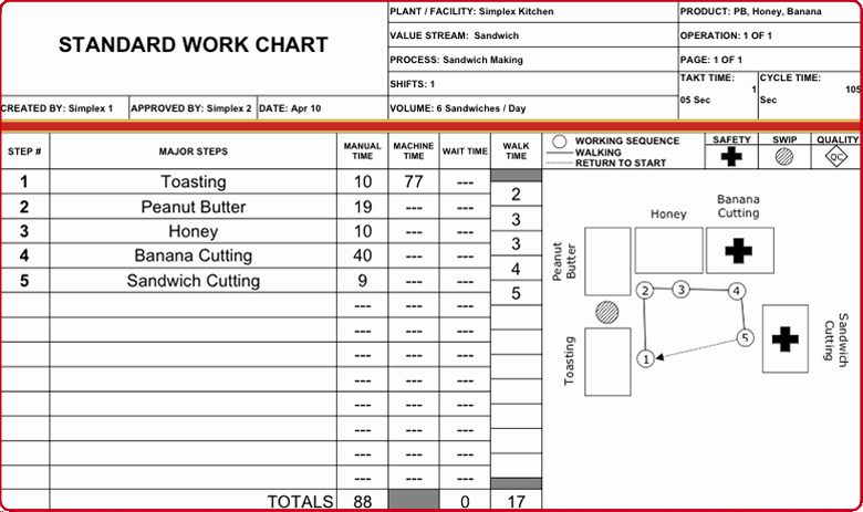 Standardized Work Instruction Template New toyota Standard Work Charts