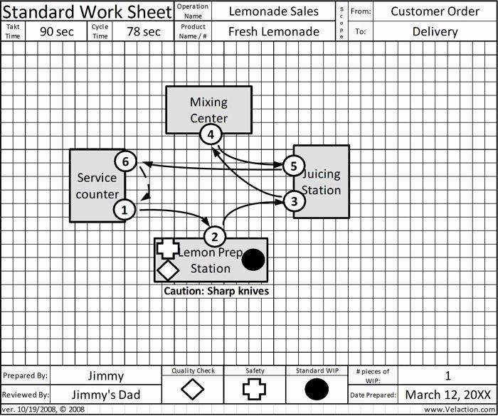 Standardized Work Templates Excel Best Of Standard Work Sheet Free Blank form