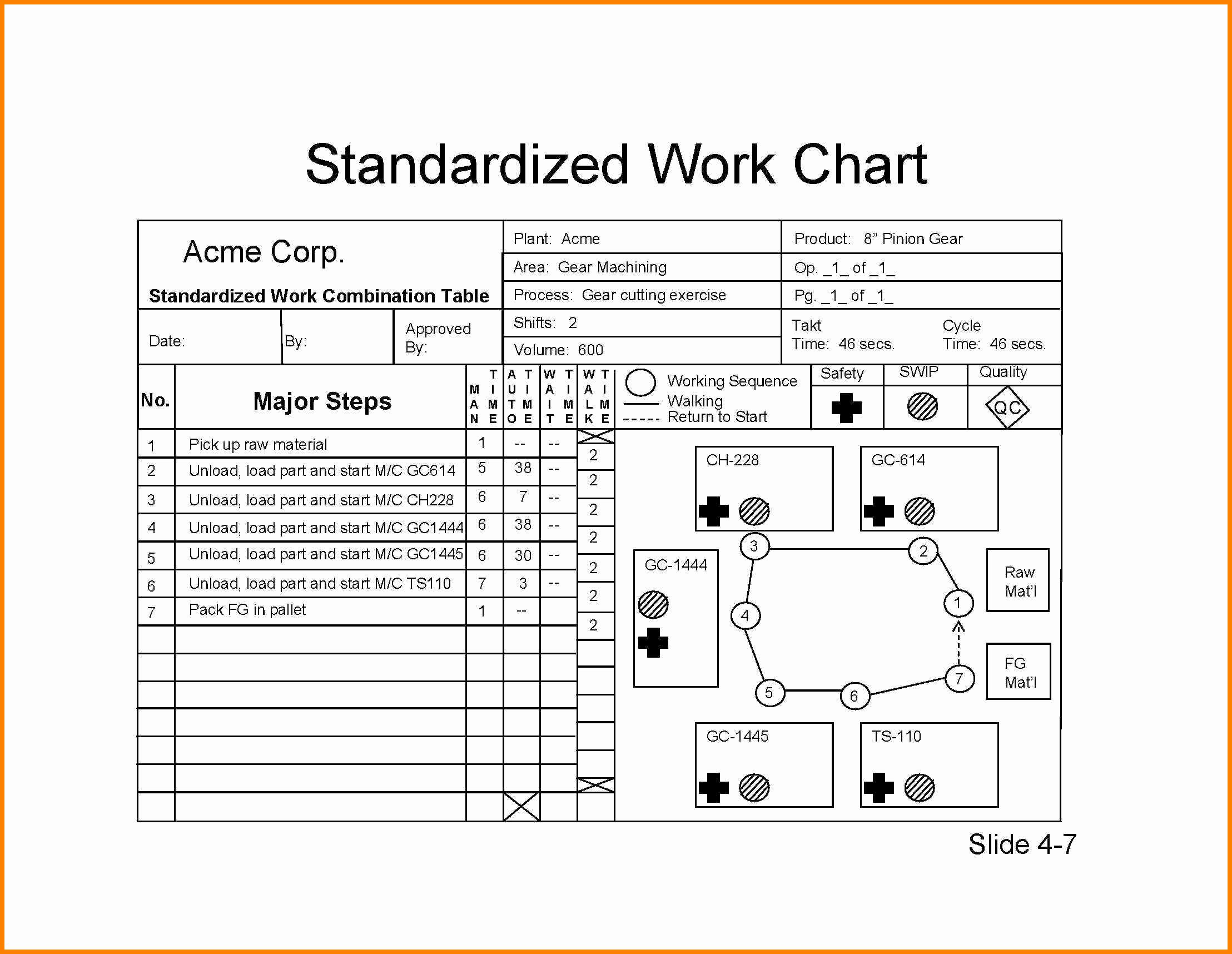 Standardized Work Templates Excel Luxury Standard Work