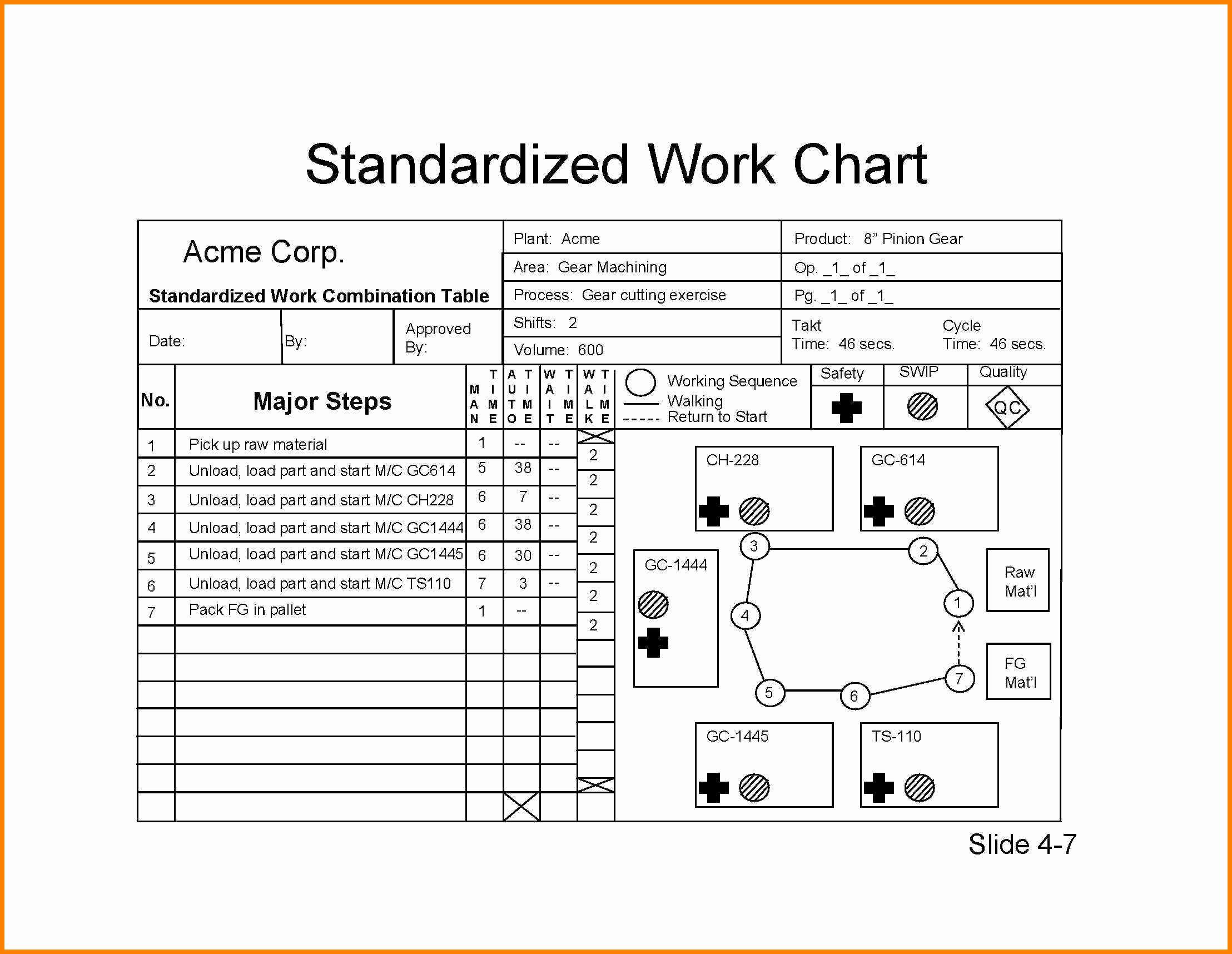 Standardized Work Templates Excel Luxury Standard Work