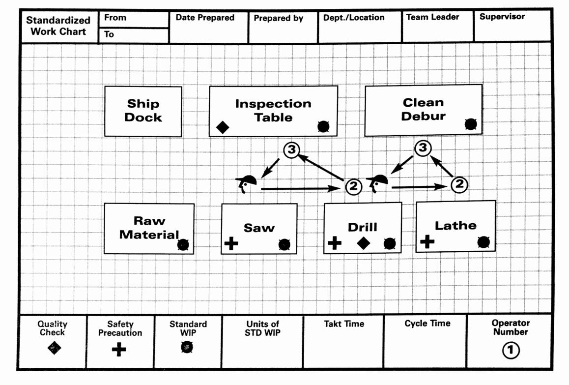 Standardized Work Templates Excel Unique Lean Lexicon Work Chart – Michel Baudin S Blog