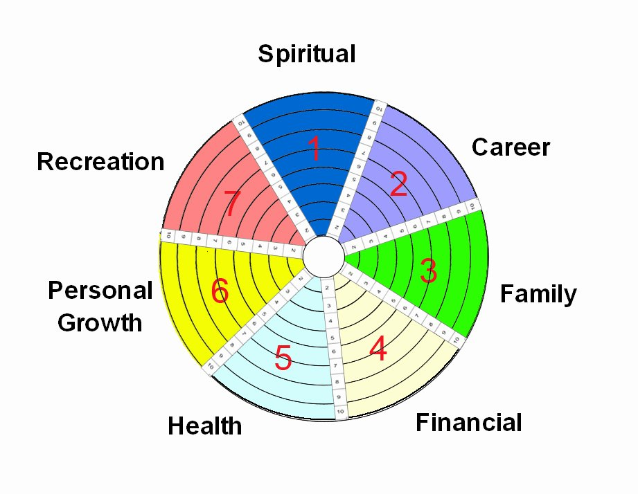 Time Management Pie Chart Awesome areas Of Life Balance Wheel