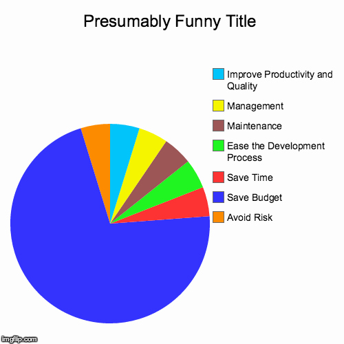 Time Management Pie Chart Awesome Image Tagged In Funny Pie Charts Imgflip