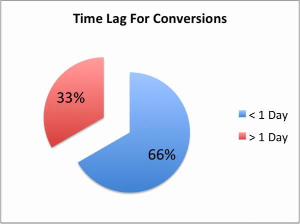 Time Management Pie Chart Best Of Understanding Your Analytics Versus Campaign Management tools