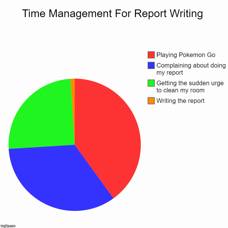 Time Management Pie Chart Lovely Time Management for Report Writing Imgflip