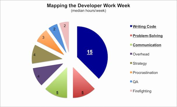Time Management Pie Chart Luxury Developer Productivity Report Part 1 Developer Timesheet Zeroturnaround