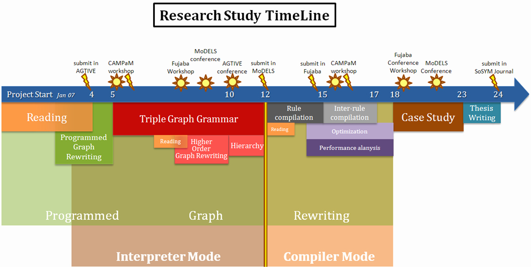 Timeline for Research Paper Beautiful Research Timeline thesis Frenchessayist X Fc2