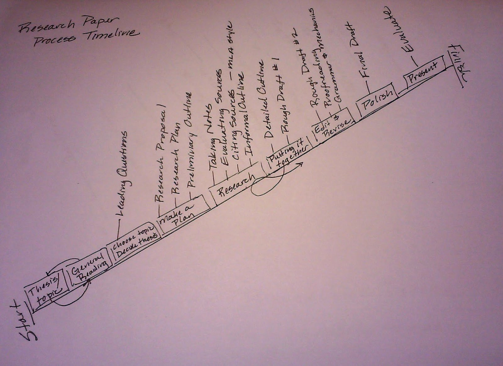 Timeline for Research Paper Elegant Writing 3 Research & Writing Research Paper Process Timeline