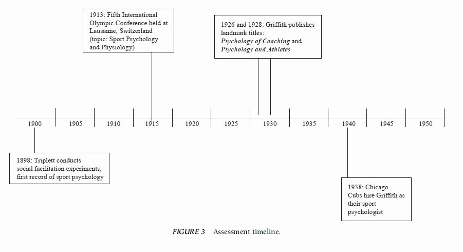 Timeline for Research Paper Lovely assessment In Sport Psychology Research Paper – Essayempire