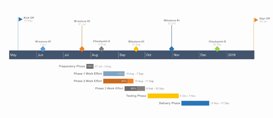 Timeline Templates for Mac Fresh How to Make A Gantt Chart In Numbers for Mac Template