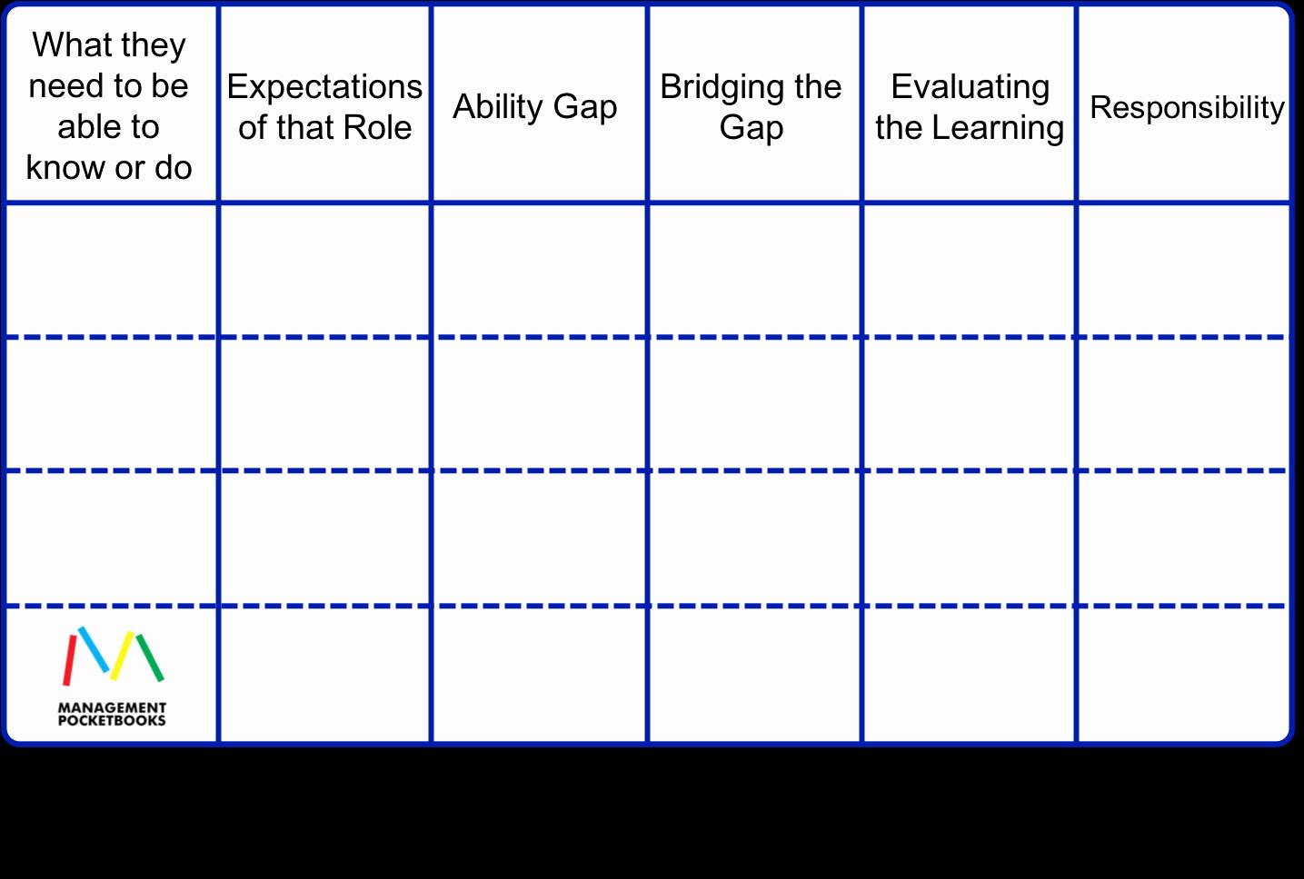 Training Needs Analysis Template Elegant Training Needs Analysis or Learning Needs Analysis