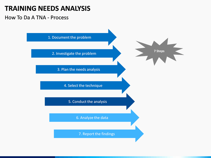 Training Needs Analysis Template Elegant Training Needs Analysis Powerpoint Template