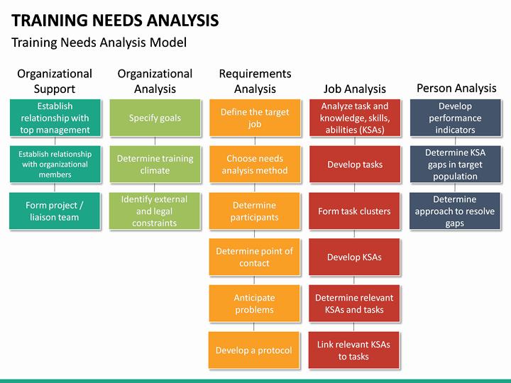 Training Needs Analysis Template Fresh Training Needs Analysis Powerpoint Template