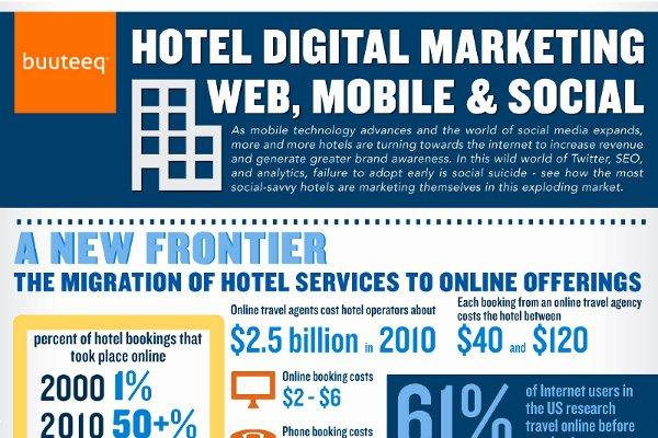 Travel Agency Advertising Samples Fresh 14 Terrific Travel Agent Marketing Ideas Brandongaille