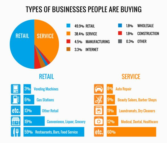Types Of Business Report Fresh What People Bought In 2015 and How Much they Paid