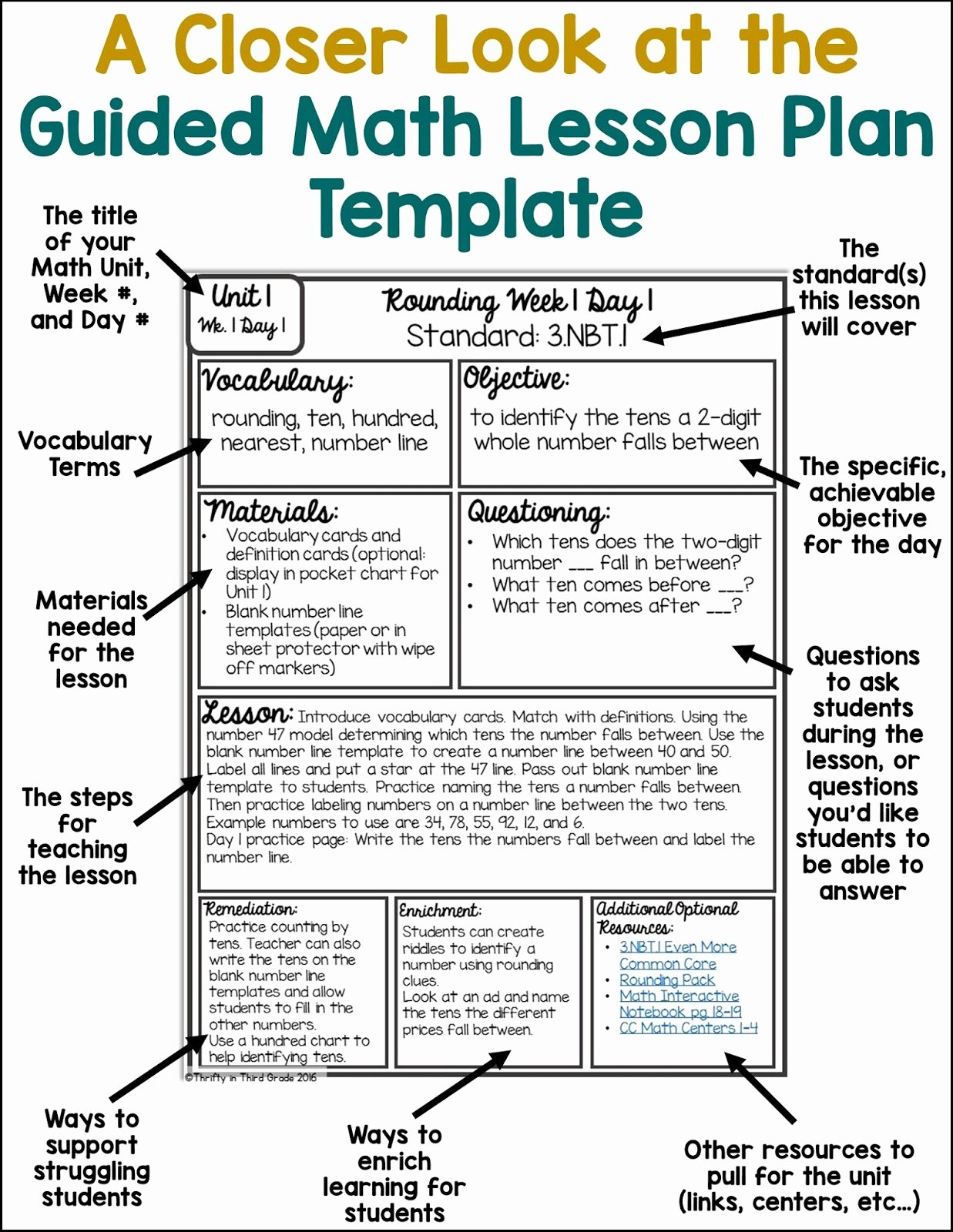 Unit Lesson Plan Template Beautiful Guided Math Lesson Plan Template