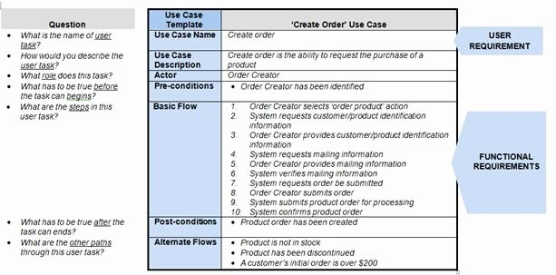 Use Case Documentation Template New How Requirements Use Cases Facilitate the Sdlc