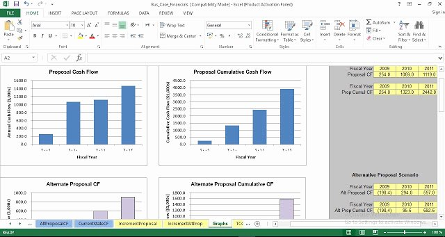 Use Cases Template Excel Elegant Business Case Financial Analysis Excel Template Engineering Management