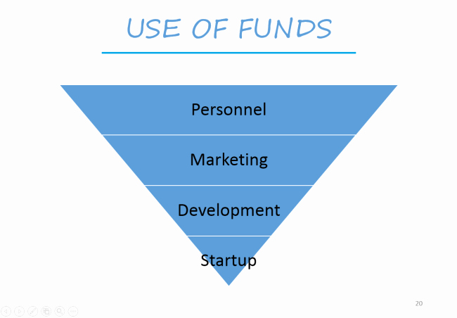 Use Of Funds Template Lovely Award Winning Investor Pitch Decks Powerpoint Templates