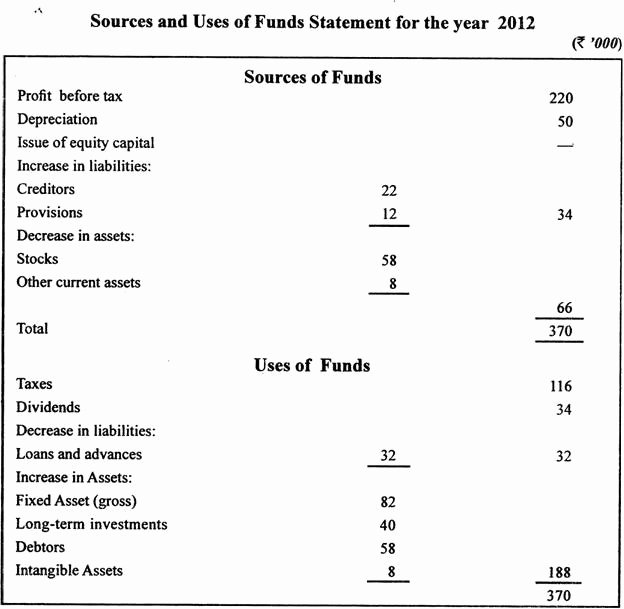 Use Of Funds Template Luxury sources and Uses Of Funds Statement