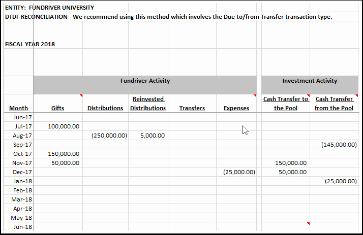 Use Of Funds Template Unique Using the Due to Due From Dtdf Reconciliation Template – Fundriver Knowledge Base