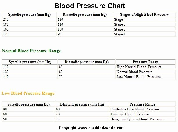Vaughn Blood Pressure Chart Beautiful Blood Pressure Chart Disability Information